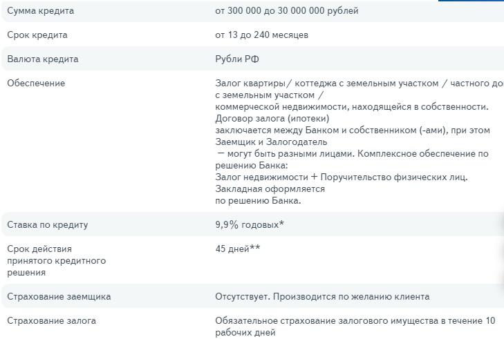 Кредиты в Омске, выгодные процентные ставки на