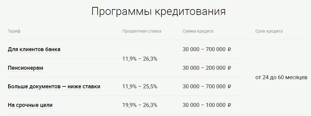 программы кредитования