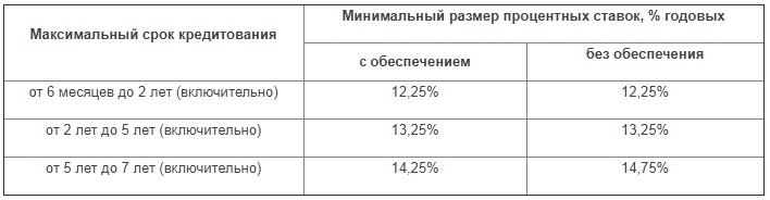 процентные ставки Газпромбанка