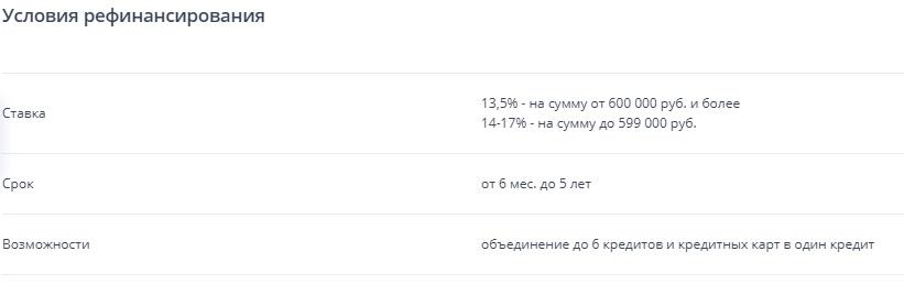условия рефинансирования ВТБ24