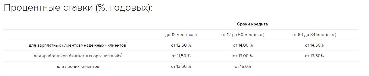 Процентные ставки Россельхозбанка