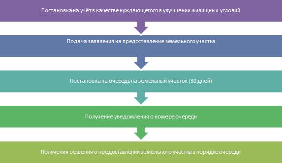 постановка на учет для улучшения жилищных условий