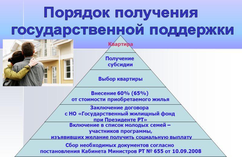получение квартиры молодыми семьями