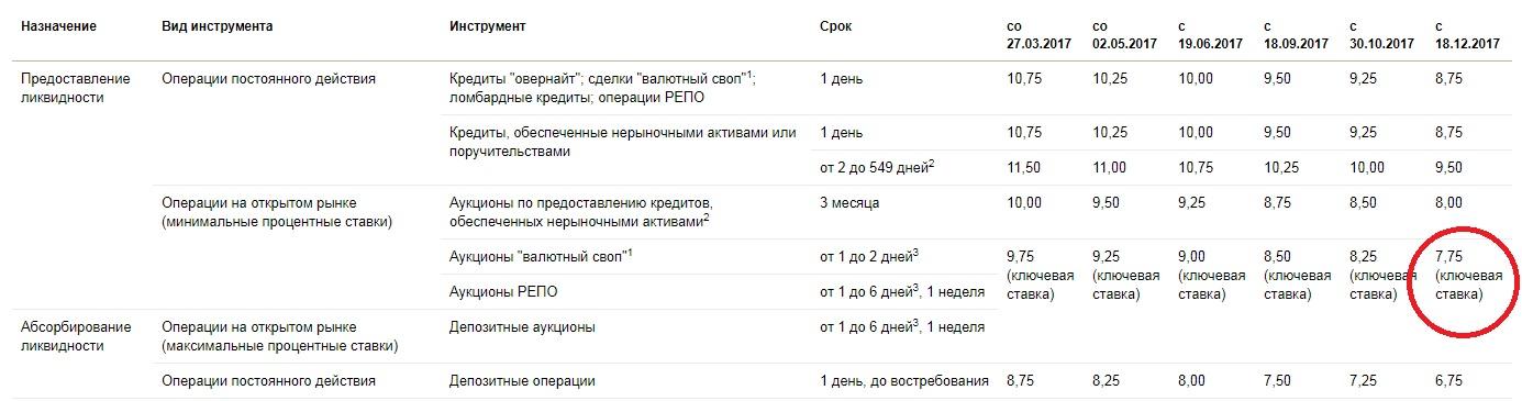 ставка рефинансирования в России