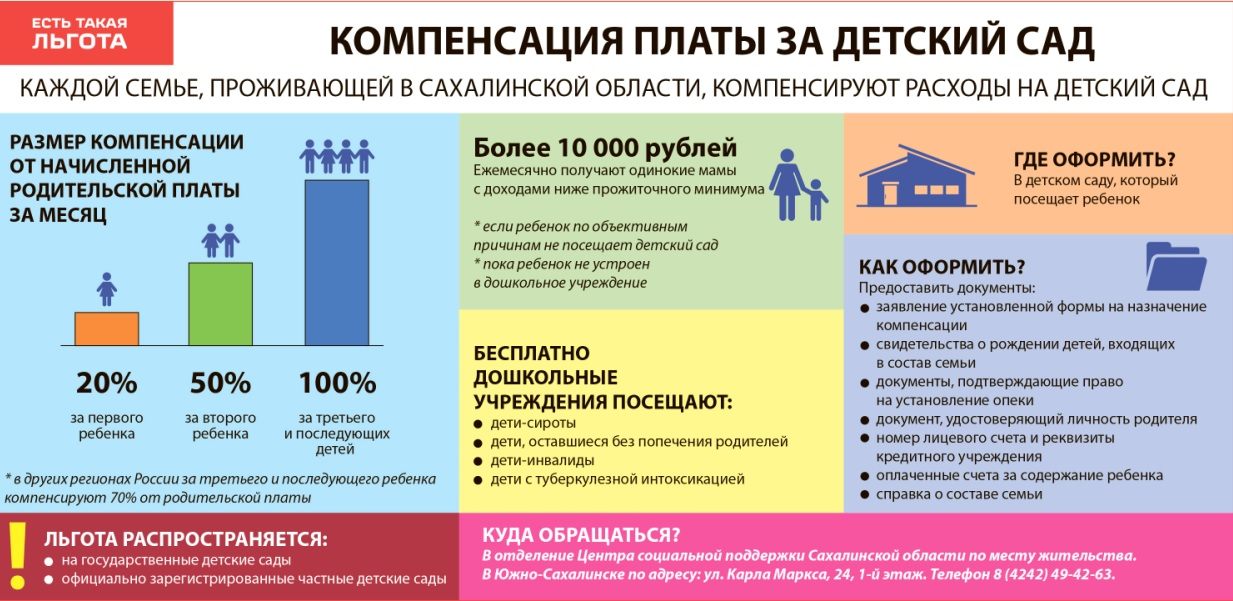 возврат денег за детский сад, инфографика